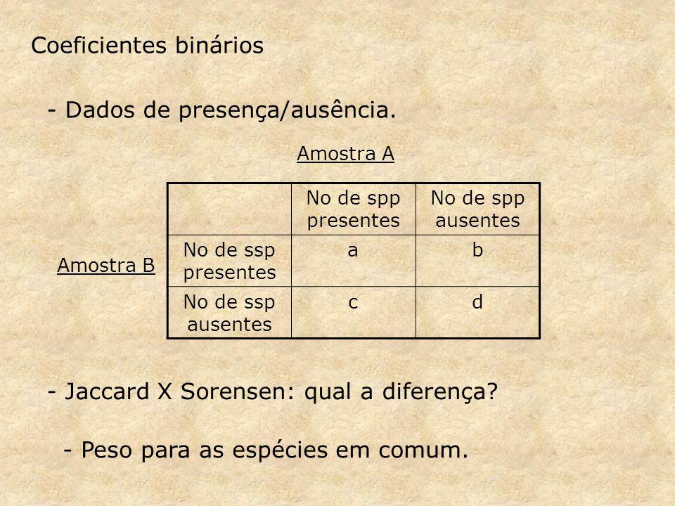 Coeficientes binários - Dados de presença/ausência.