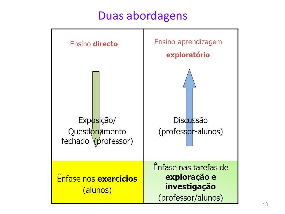 Exposição/ Questionamento fechado (professor) Discussão (professor-alunos) Ênfase nos exercícios (alunos) Ênfase nas tarefas de exploração e investiga