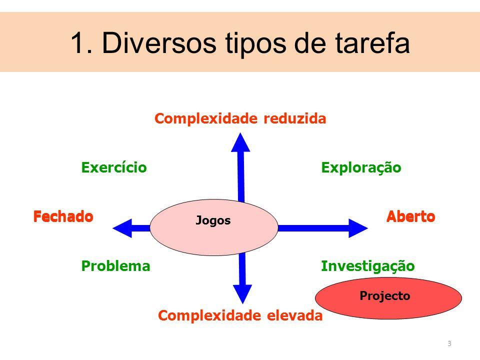 3 ExercícioExploração Fechado Aberto ProblemaInvestigação Complexidade elevada Fechado Aberto Complexidade reduzida 1. Diversos tipos de tarefa Projec