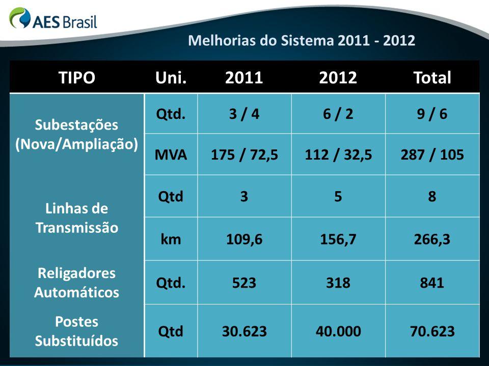 Melhorias do Sistema 2011 - 2012 TIPOUni.20112012Total Subestações (Nova/Ampliação) Qtd.3 / 46 / 29 / 6 MVA175 / 72,5112 / 32,5287 / 105 Linhas de Tra