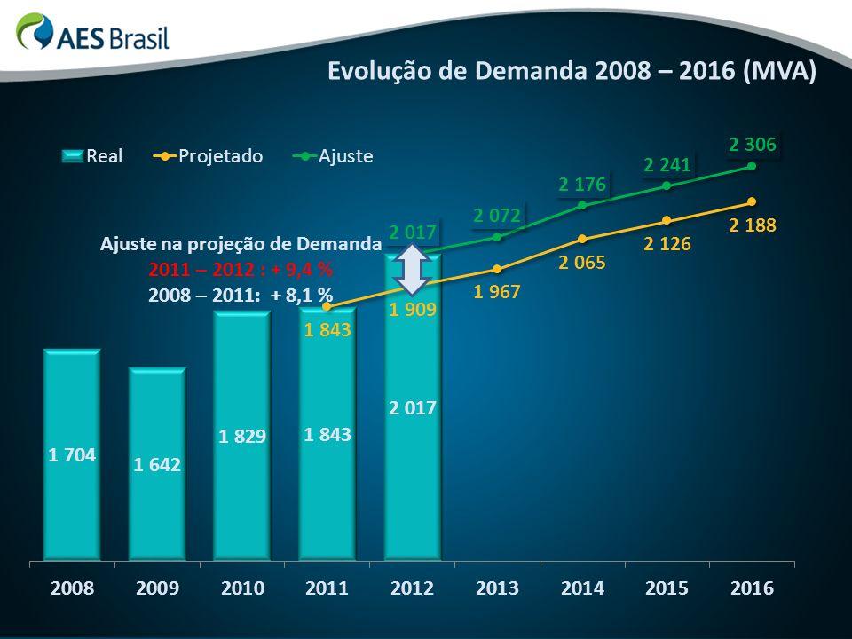 Evolução de Demanda 2008 – 2016 (MVA) Ajuste na projeção de Demanda 2011 – 2012 : + 9,4 % 2008 – 2011: + 8,1 %