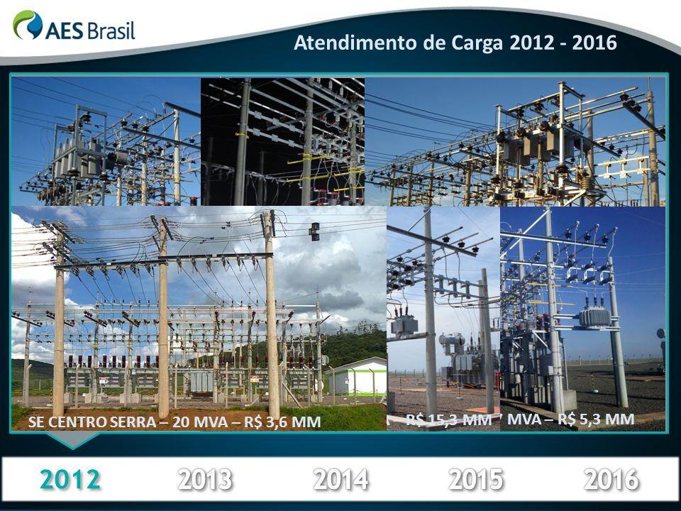 2012 Atendimento de Carga 2012 - 2016 ALEGRETE 5 – 25 MVA – R$ 18,5 MMROCA SALES – 12,5 MVA – R$ 7,5 MM URUGUAIANA 7 – 25 MVA – R$ 9,6 MM SÃO BORJA 3