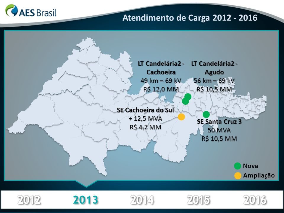 2013 Atendimento de Carga 2012 - 2016 LT Candelária2 - Cachoeira 49 km – 69 kV R$ 12,0 MM SE Santa Cruz 3 50 MVA R$ 10,5 MM SE Cachoeira do Sul + 12,5