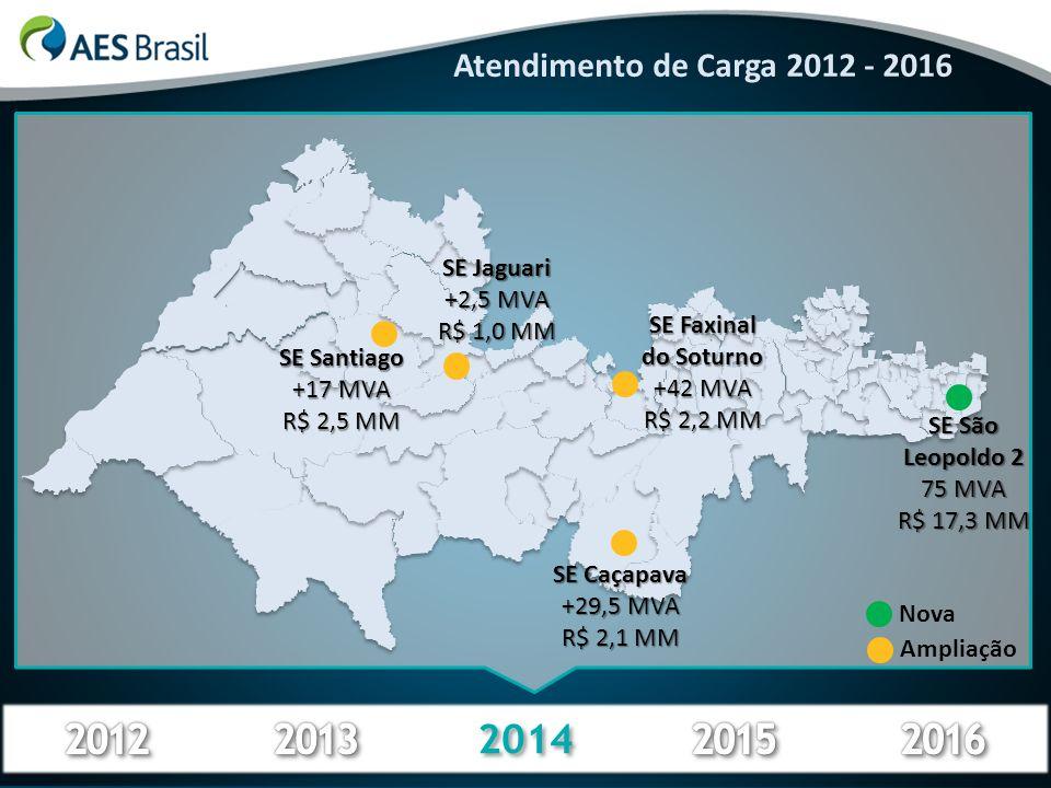 2014 Atendimento de Carga 2012 - 2016 SE São Leopoldo 2 75 MVA R$ 17,3 MM SE Caçapava +29,5 MVA R$ 2,1 MM SE Santiago +17 MVA R$ 2,5 MM Ampliação Nova