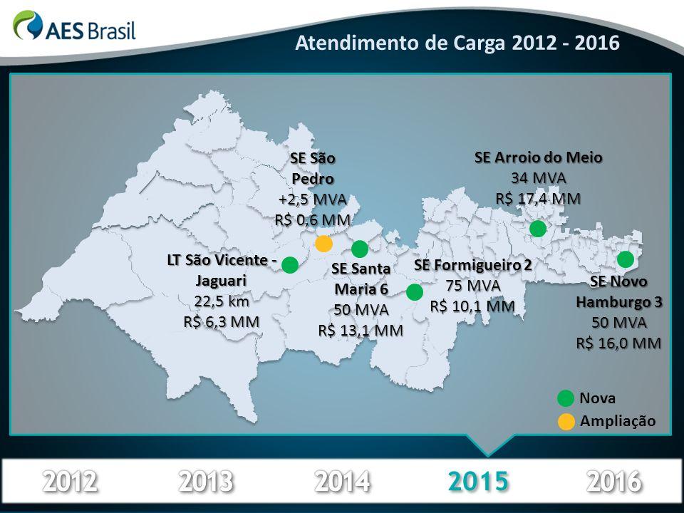 2015 Atendimento de Carga 2012 - 2016 SE Santa Maria 6 50 MVA R$ 13,1 MM SE Arroio do Meio 34 MVA R$ 17,4 MM SE Novo Hamburgo 3 50 MVA R$ 16,0 MM Ampl