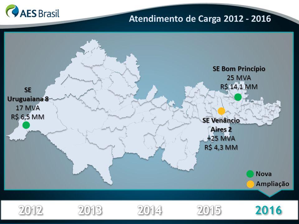 2016 Atendimento de Carga 2012 - 2016 SE Uruguaiana 8 17 MVA R$ 6,5 MM SE Bom Princípio 25 MVA R$ 14,1 MM SE Venâncio Aires 2 +25 MVA R$ 4,3 MM Amplia