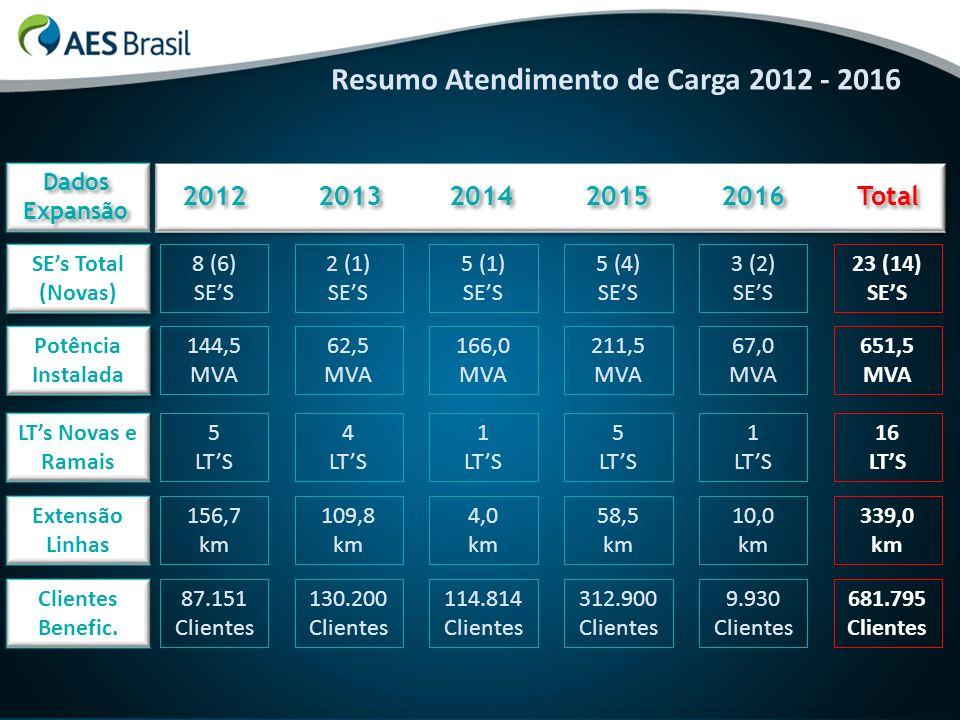 Resumo Atendimento de Carga 2012 - 2016 2012 2013 2014 2015 2016 Total Potência Instalada Extensão Linhas Clientes Benefic. 144,5 MVA 62,5 MVA 166,0 M