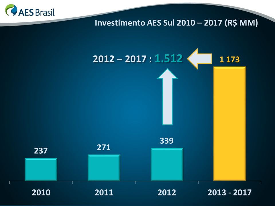 Investimento AES Sul 2010 – 2017 (R$ MM) 2012 – 2017 : 1.512