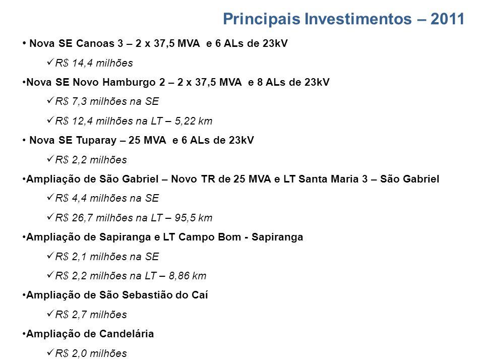Principais Investimentos – 2011 Nova SE Canoas 3 – 2 x 37,5 MVA e 6 ALs de 23kV R$ 14,4 milhões Nova SE Novo Hamburgo 2 – 2 x 37,5 MVA e 8 ALs de 23kV