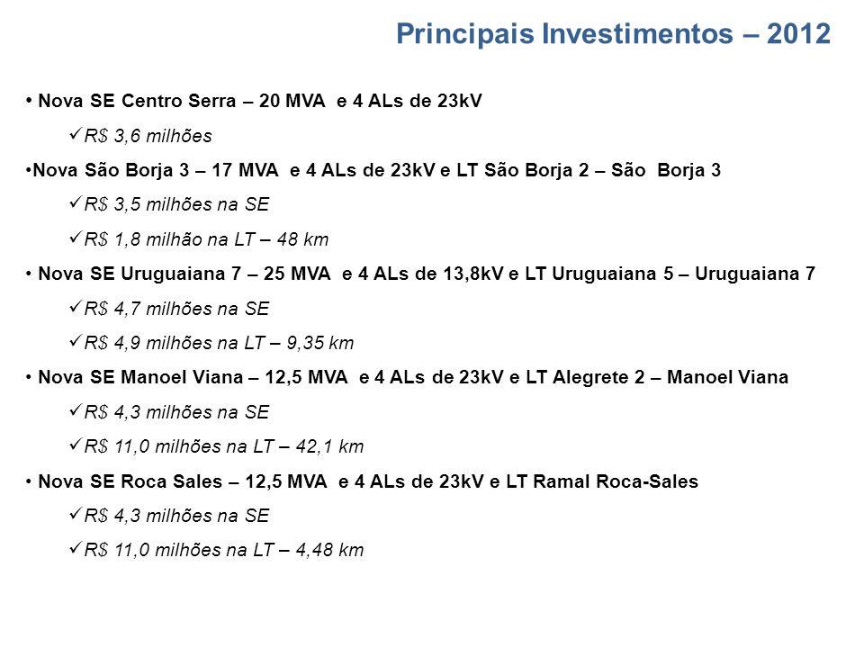 Principais Investimentos – 2012 Nova SE Centro Serra – 20 MVA e 4 ALs de 23kV R$ 3,6 milhões Nova São Borja 3 – 17 MVA e 4 ALs de 23kV e LT São Borja