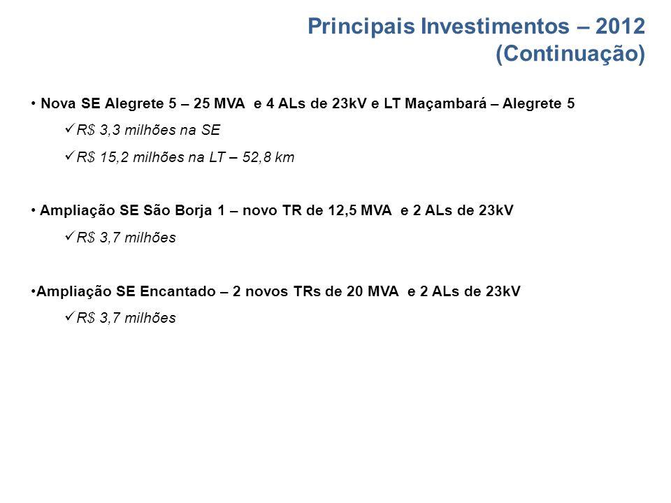 Principais Investimentos – 2012 (Continuação) Nova SE Alegrete 5 – 25 MVA e 4 ALs de 23kV e LT Maçambará – Alegrete 5 R$ 3,3 milhões na SE R$ 15,2 mil