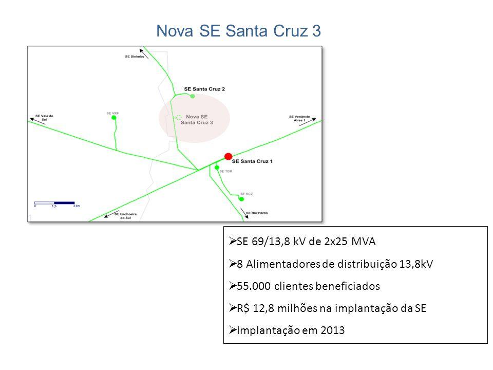 Nova SE Santa Cruz 3 SE 69/13,8 kV de 2x25 MVA 8 Alimentadores de distribuição 13,8kV 55.000 clientes beneficiados R$ 12,8 milhões na implantação da S