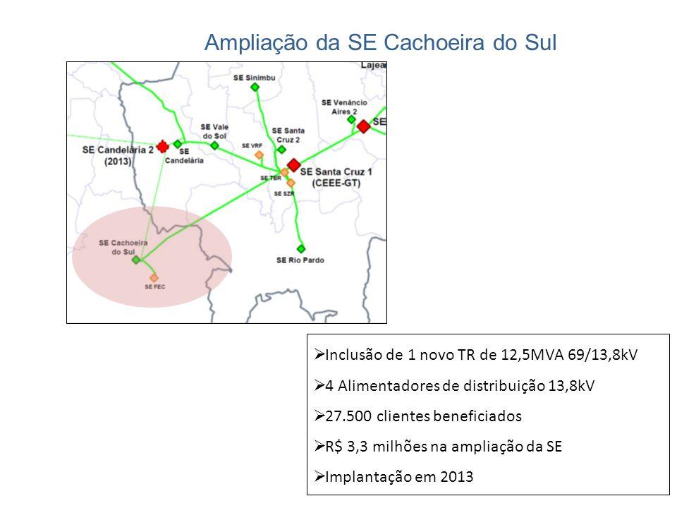 Ampliação da SE Cachoeira do Sul Inclusão de 1 novo TR de 12,5MVA 69/13,8kV 4 Alimentadores de distribuição 13,8kV 27.500 clientes beneficiados R$ 3,3