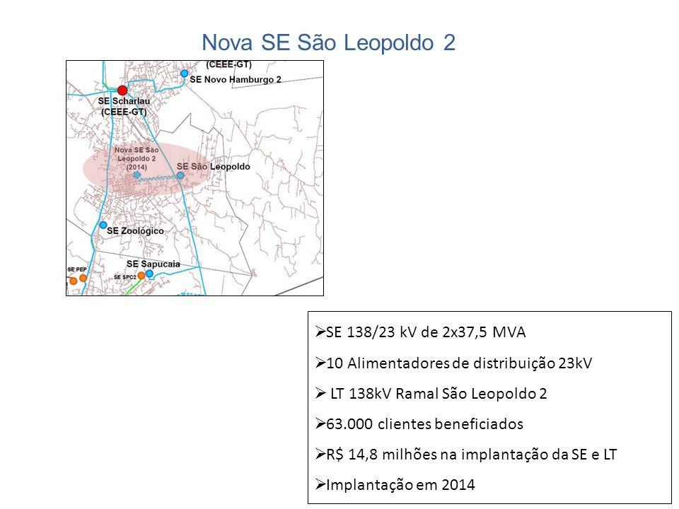 Nova SE São Leopoldo 2 SE 138/23 kV de 2x37,5 MVA 10 Alimentadores de distribuição 23kV LT 138kV Ramal São Leopoldo 2 63.000 clientes beneficiados R$