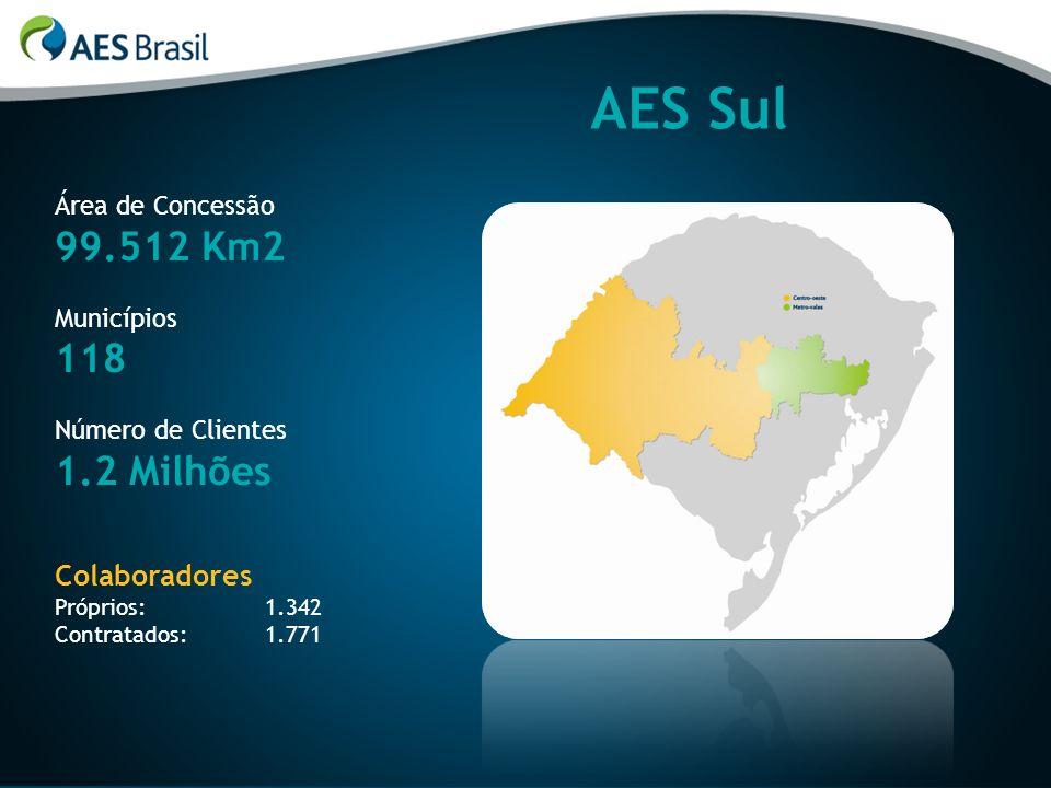 Principais Investimentos – 2012 Nova SE Centro Serra – 20 MVA e 4 ALs de 23kV R$ 3,6 milhões Nova São Borja 3 – 17 MVA e 4 ALs de 23kV e LT São Borja 2 – São Borja 3 R$ 3,5 milhões na SE R$ 1,8 milhão na LT – 48 km Nova SE Uruguaiana 7 – 25 MVA e 4 ALs de 13,8kV e LT Uruguaiana 5 – Uruguaiana 7 R$ 4,7 milhões na SE R$ 4,9 milhões na LT – 9,35 km Nova SE Manoel Viana – 12,5 MVA e 4 ALs de 23kV e LT Alegrete 2 – Manoel Viana R$ 4,3 milhões na SE R$ 11,0 milhões na LT – 42,1 km Nova SE Roca Sales – 12,5 MVA e 4 ALs de 23kV e LT Ramal Roca-Sales R$ 4,3 milhões na SE R$ 11,0 milhões na LT – 4,48 km
