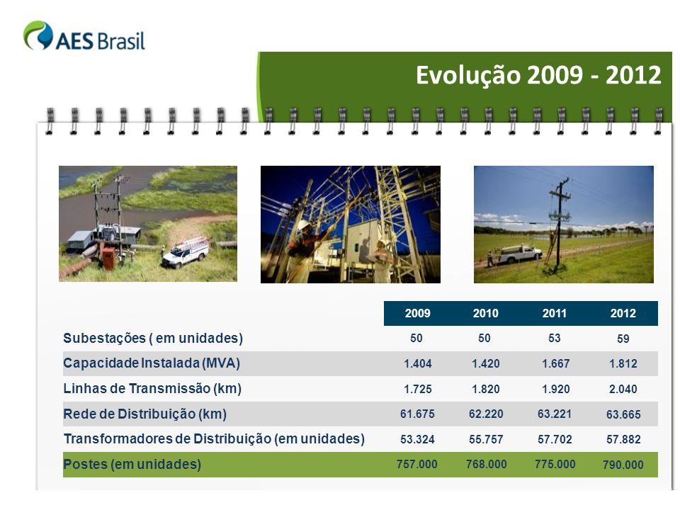 Evolução 2009 - 2012 2009201020112012 Subestações ( em unidades) 50 53 59 Capacidade Instalada (MVA) 1.4041.420 1.667 1.812 Linhas de Transmissão (km)