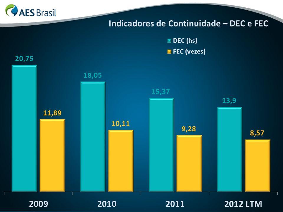 Principais Investimentos 2013-2014