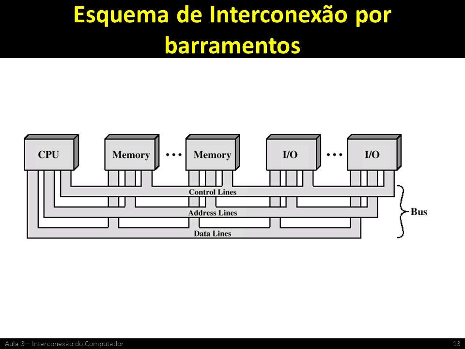 Esquema de Interconexão por barramentos 13Aula 3 – Interconexão do Computador