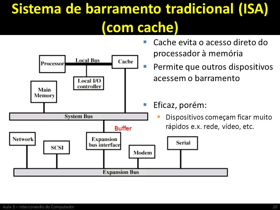 Sistema de barramento tradicional (ISA) (com cache) Cache evita o acesso direto do processador à memória Permite que outros dispositivos acessem o bar