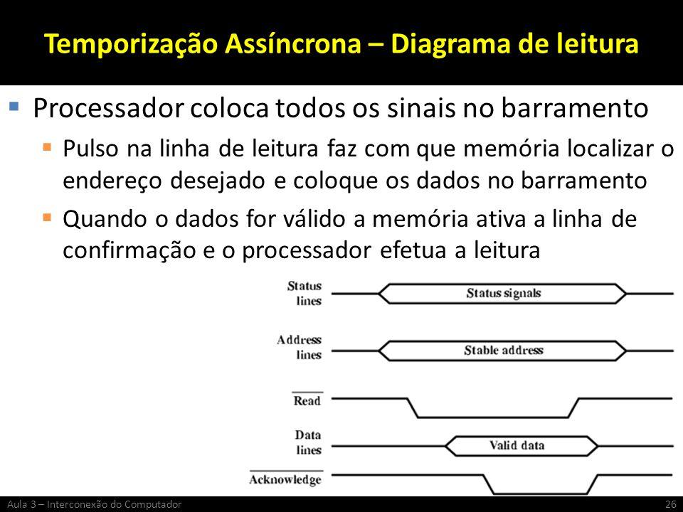 Temporização Assíncrona – Diagrama de leitura Processador coloca todos os sinais no barramento Pulso na linha de leitura faz com que memória localizar