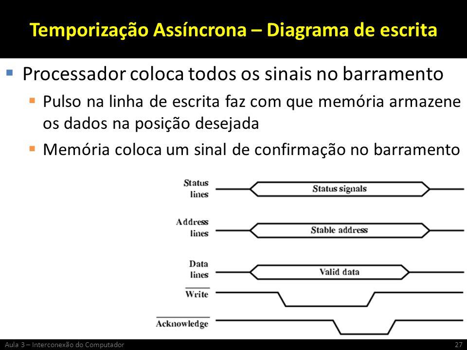 Temporização Assíncrona – Diagrama de escrita Processador coloca todos os sinais no barramento Pulso na linha de escrita faz com que memória armazene