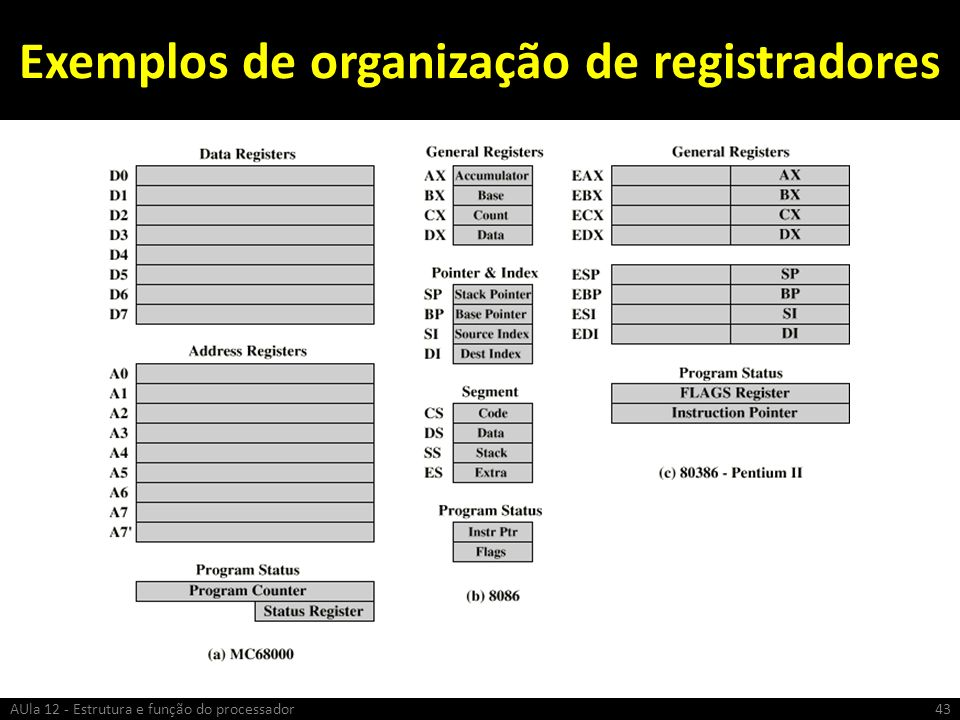 Exemplos de organização de registradores 43AUla 12 - Estrutura e função do processador