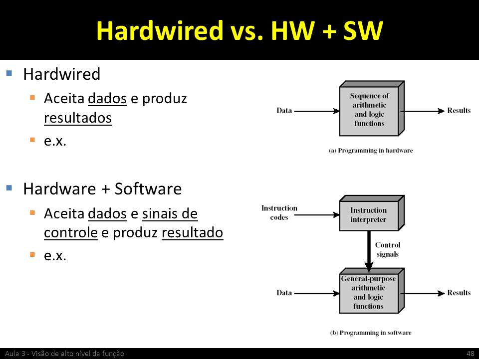 Hardwired vs. HW + SW Hardwired Aceita dados e produz resultados e.x. Hardware + Software Aceita dados e sinais de controle e produz resultado e.x. Au