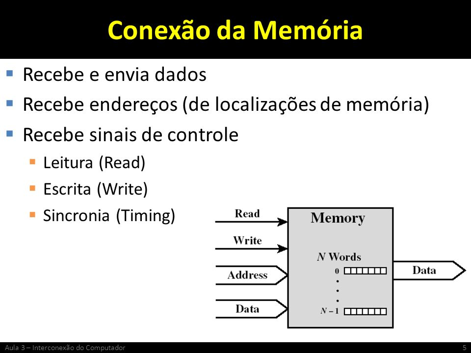 Conexão da Memória Recebe e envia dados Recebe endereços (de localizações de memória) Recebe sinais de controle Leitura (Read) Escrita (Write) Sincron