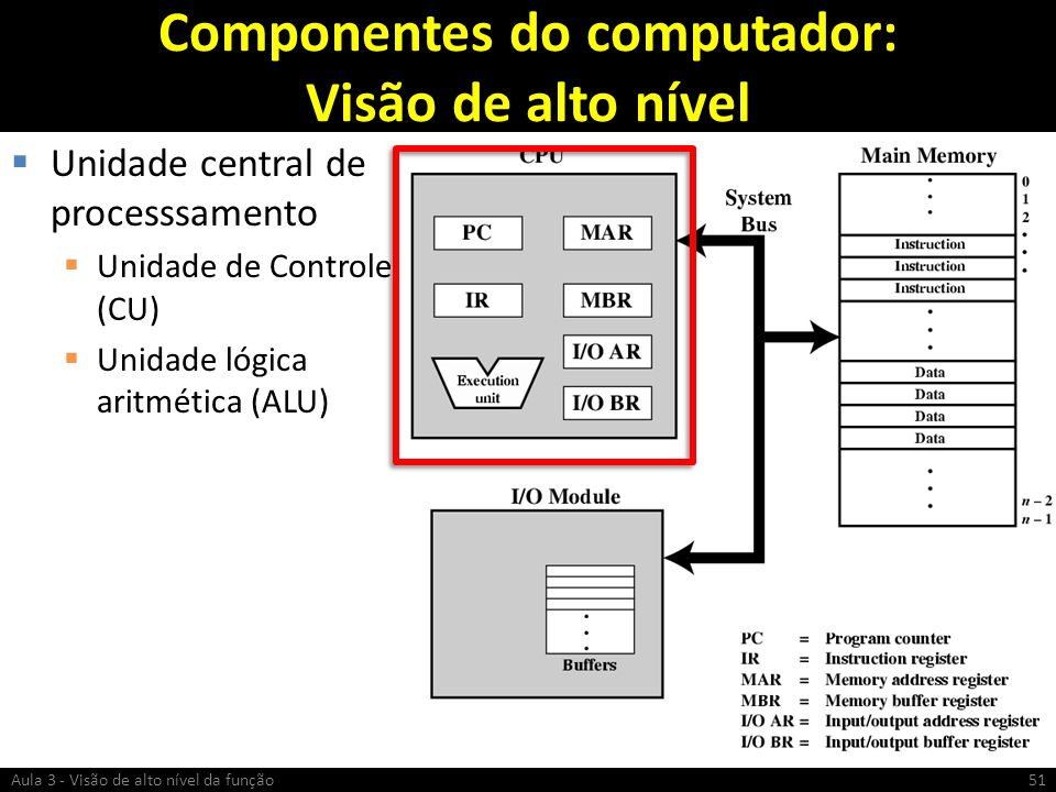 Componentes do computador: Visão de alto nível Unidade central de processsamento Unidade de Controle (CU) Unidade lógica aritmética (ALU) Aula 3 - Vis