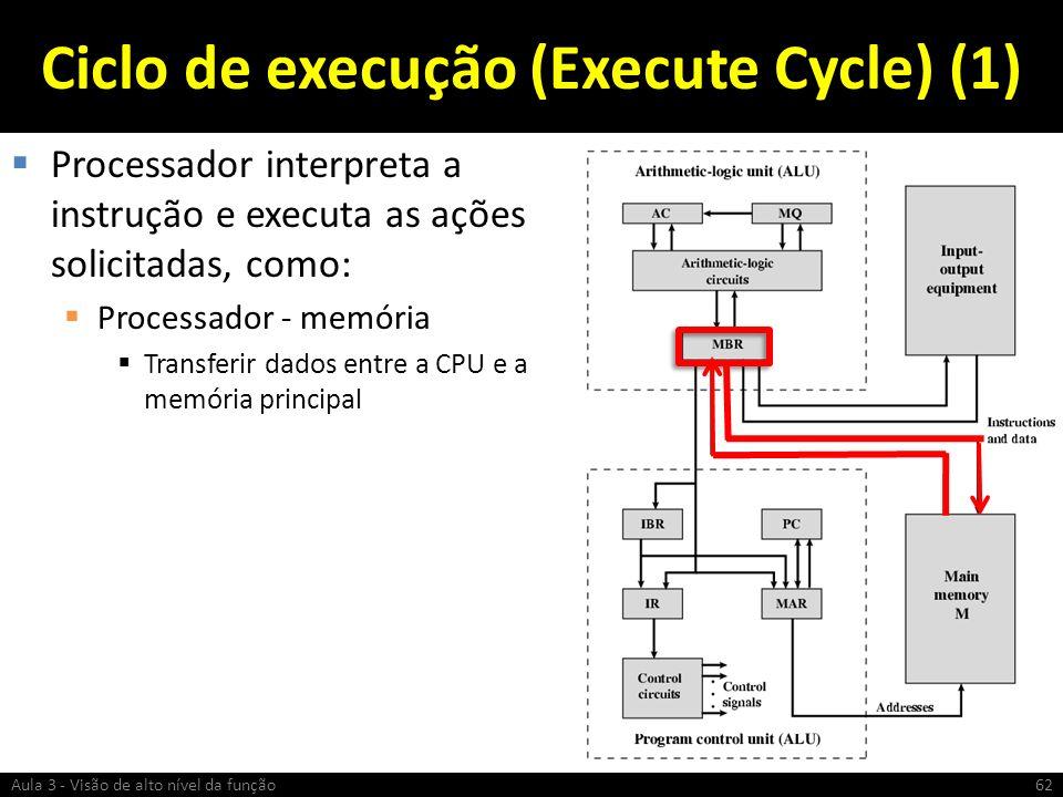 Ciclo de execução (Execute Cycle) (1) Processador interpreta a instrução e executa as ações solicitadas, como: Processador - memória Transferir dados