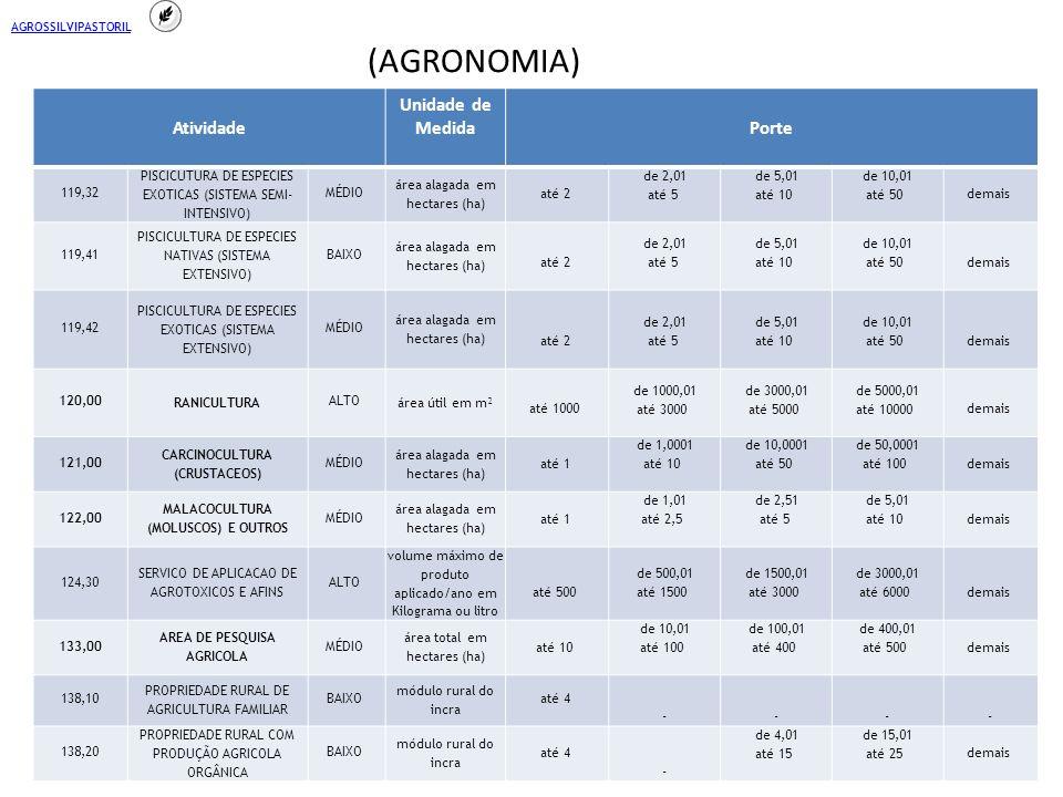 Atividade Unidade de MedidaPorte 119,32 PISCICUTURA DE ESPECIES EXOTICAS (SISTEMA SEMI- INTENSIVO) MÉDIO área alagada em hectares (ha) até 2 de 2,01 até 5 de 5,01 até 10 de 10,01 até 50 demais 119,41 PISCICULTURA DE ESPECIES NATIVAS (SISTEMA EXTENSIVO) BAIXO área alagada em hectares (ha) até 2 de 2,01 até 5 de 5,01 até 10 de 10,01 até 50 demais 119,42 PISCICULTURA DE ESPECIES EXOTICAS (SISTEMA EXTENSIVO) MÉDIO área alagada em hectares (ha) até 2 de 2,01 até 5 de 5,01 até 10 de 10,01 até 50 demais 120,00 RANICULTURA ALTO área útil em m² até 1000 de 1000,01 até 3000 de 3000,01 até 5000 de 5000,01 até 10000 demais 121,00 CARCINOCULTURA (CRUSTACEOS) MÉDIO área alagada em hectares (ha) até 1 de 1,0001 até 10 de 10,0001 até 50 de 50,0001 até 100 demais 122,00 MALACOCULTURA (MOLUSCOS) E OUTROS MÉDIO área alagada em hectares (ha) até 1 de 1,01 até 2,5 de 2,51 até 5 de 5,01 até 10 demais 124,30 SERVICO DE APLICACAO DE AGROTOXICOS E AFINS ALTO volume máximo de produto aplicado/ano em Kilograma ou litro até 500 de 500,01 até 1500 de 1500,01 até 3000 de 3000,01 até 6000 demais 133,00 AREA DE PESQUISA AGRICOLA MÉDIO área total em hectares (ha) até 10 de 10,01 até 100 de 100,01 até 400 de 400,01 até 500 demais 138,10 PROPRIEDADE RURAL DE AGRICULTURA FAMILIAR BAIXO módulo rural do incra até 4 - - - - 138,20 PROPRIEDADE RURAL COM PRODUÇÃO AGRICOLA ORGÂNICA BAIXO módulo rural do incra até 4 - de 4,01 até 15 de 15,01 até 25 demais AGROSSILVIPASTORIL (AGRONOMIA)