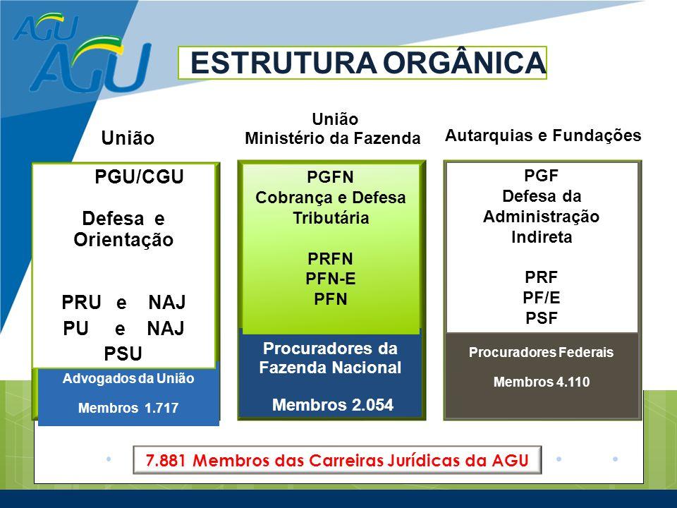 União Ministério da Fazenda Autarquias e Fundações ESTRUTURA ORGÂNICA Advogados da União Membros 1.717 Membros 1.732 PGU/CGU Defesa e Orientação PRU e