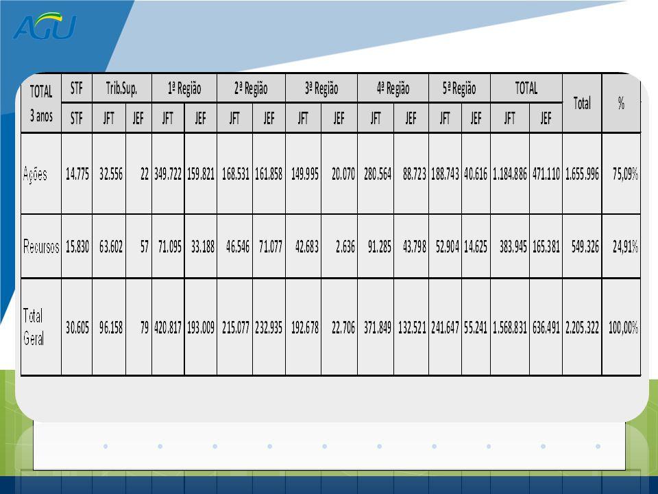 Movimentação Processual na AGU - Últimos 3 anos 2009 – 733.666 2010 – 720.087 2011– 751.569 ____________________ 2.205.322 Fonte SICAU