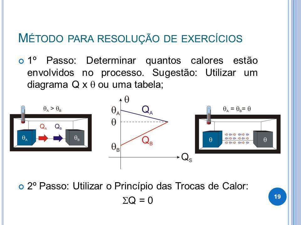 M ÉTODO PARA RESOLUÇÃO DE EXERCÍCIOS 1º Passo: Determinar quantos calores estão envolvidos no processo. Sugestão: Utilizar um diagrama Q x ou uma tabe