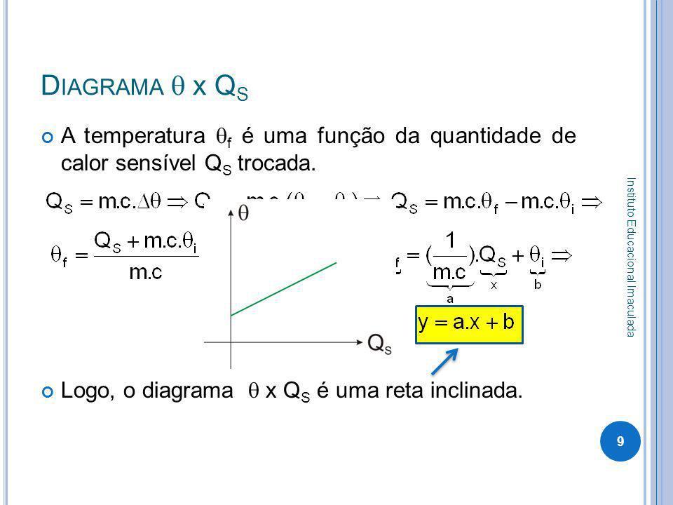 D IAGRAMA x Q S A temperatura f é uma função da quantidade de calor sensível Q S trocada. Logo, o diagrama x Q S é uma reta inclinada. 9 Instituto Edu
