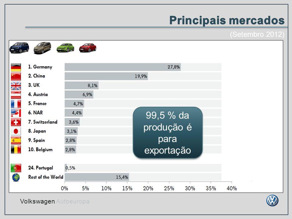 Volkswagen Autoeuropa 99,5 % da produção é para exportação (Setembro 2012)