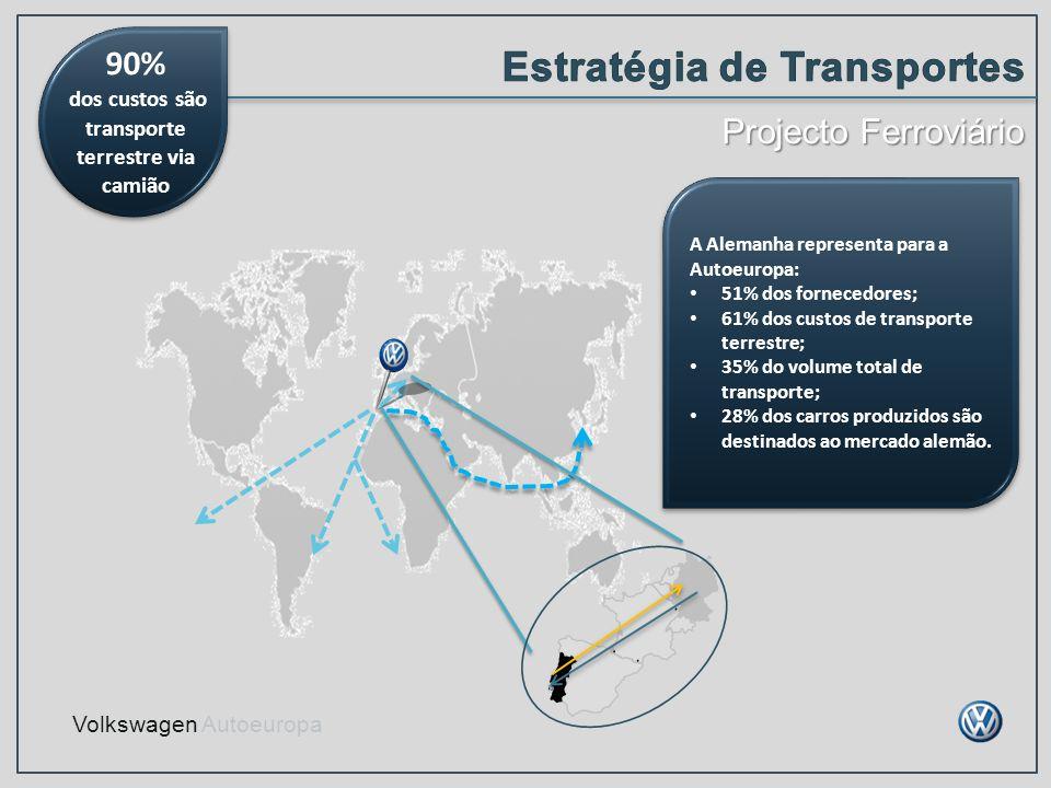 Volkswagen Autoeuropa A Alemanha representa para a Autoeuropa: 51% dos fornecedores; 61% dos custos de transporte terrestre; 35% do volume total de tr