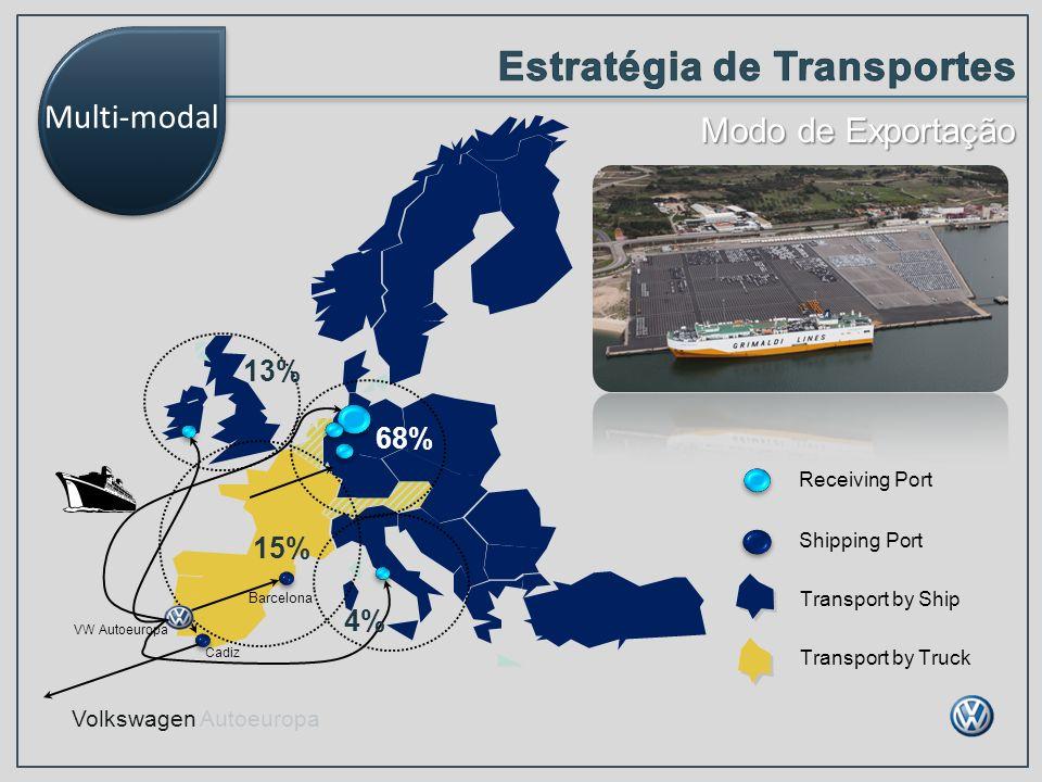 Volkswagen Autoeuropa Modo de Exportação Multi-modal Receiving Port Shipping Port Transport by Ship Transport by Truck 68% 15% 13% 4% VW Autoeuropa Ca