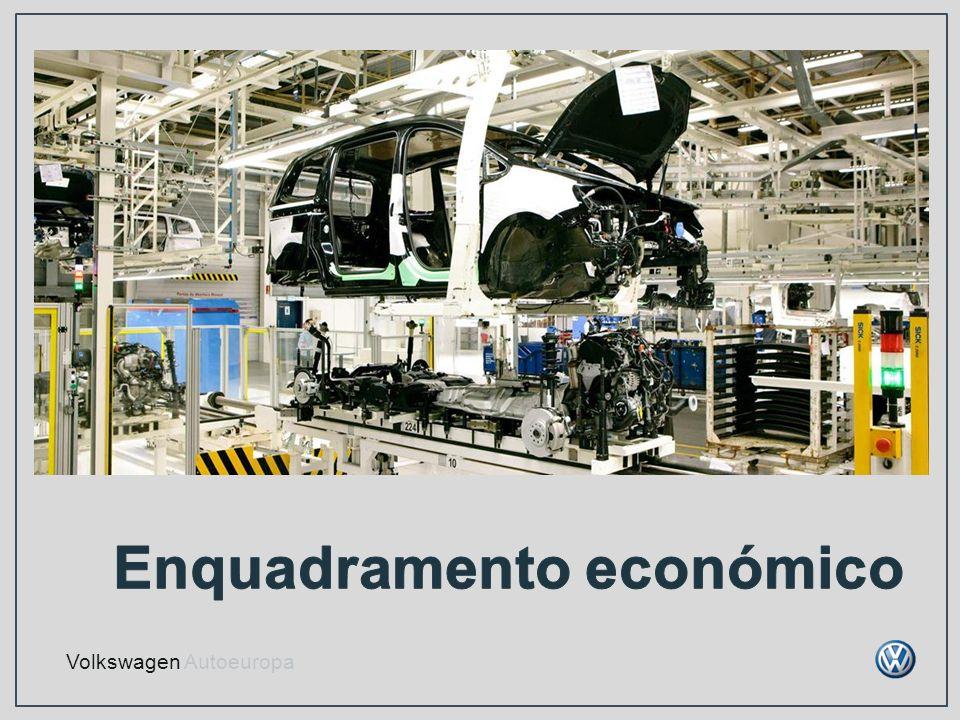 Portugal – principais indicadores 20112010% PIB (mil milhões ) 159.488162.097-1,6 Exportações (mil milhoes ) 42.36736.76215,2 Importações (mil milhões ) 57.61657.0531,0 Taxa de desemprego (%) 14,010,829,6 Inflação (%) 3,61,4157,1 Grupo Volkswagen Vendas Vendas (mil milhões ) 159.337126.87525,6 Volkswagen Autoeuropa Vendas em % PIB1,41,038,6 Vendas em % exportações4,64,28,8 % compras de fornecedores locais60,058,03,4