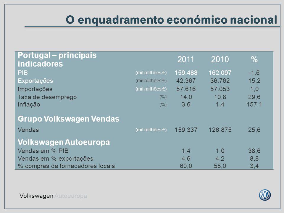 Portugal – principais indicadores 20112010% PIB (mil milhões ) 159.488162.097-1,6 Exportações (mil milhoes ) 42.36736.76215,2 Importações (mil milhões