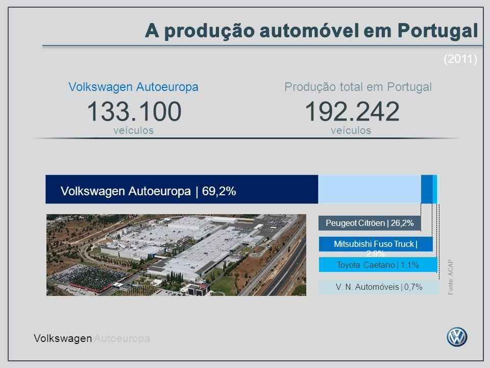 Volkswagen Autoeuropa 133.100 veículos Produção total em Portugal 192.242 veículos Fonte: ACAP Volkswagen Autoeuropa | 69,2% Mitsubishi Fuso Truck | 2