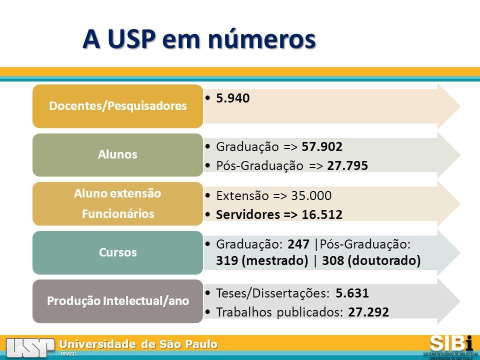 Universidade de São Paulo BRASIL A USP em números 5.940 Docentes/Pesquisadores Graduação => 57.902 Pós-Graduação => 27.795 Alunos Extensão => 35.000 Servidores => 16.512 Aluno extensão Funcionários Graduação: 247 |Pós-Graduação: 319 (mestrado) | 308 (doutorado) Cursos Teses/Dissertações: 5.631 Trabalhos publicados: 27.292 Produção Intelectual/ano