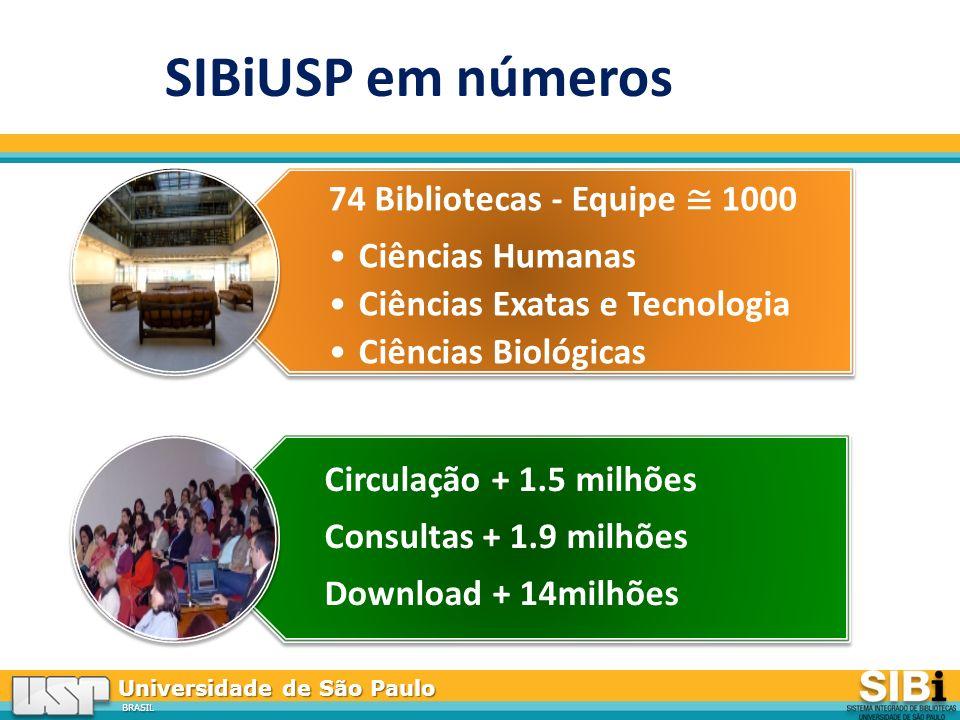 Universidade de São Paulo BRASIL SIBiUSP em números 74 Bibliotecas - Equipe 1000 Ciências Humanas Ciências Exatas e Tecnologia Ciências Biológicas Circulação + 1.5 milhões Consultas + 1.9 milhões Download + 14milhões