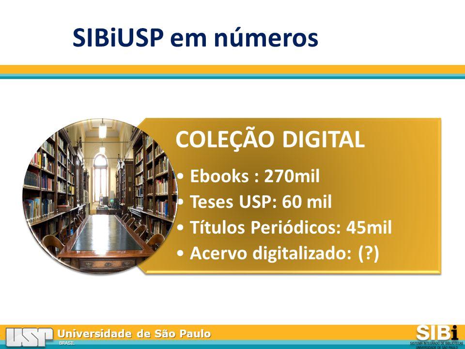 Universidade de São Paulo BRASIL COLEÇÃO DIGITAL Ebooks : 270mil Teses USP: 60 mil Títulos Periódicos: 45mil Acervo digitalizado: (?) SIBiUSP em números