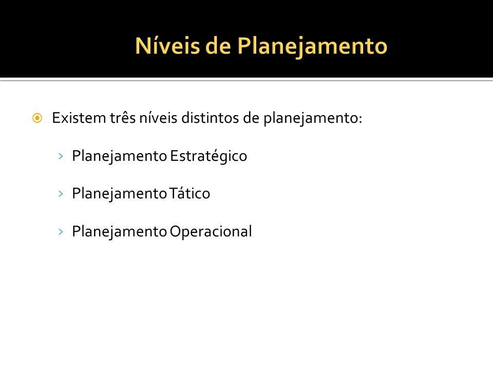 Existem três níveis distintos de planejamento: Planejamento Estratégico Planejamento Tático Planejamento Operacional