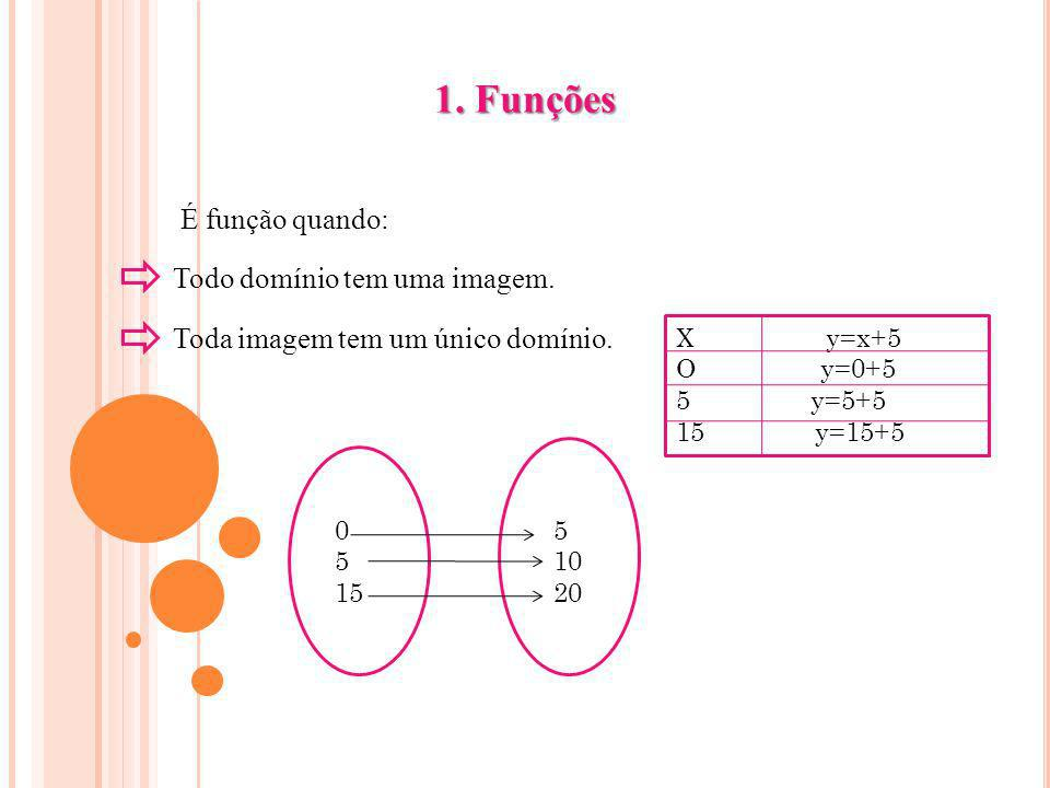 1. Funções É função quando: Todo domínio tem uma imagem. Toda imagem tem um único domínio. 0 5 15 5 10 20 X y=x+5 O y=0+5 5 y=5+5 15 y=15+5