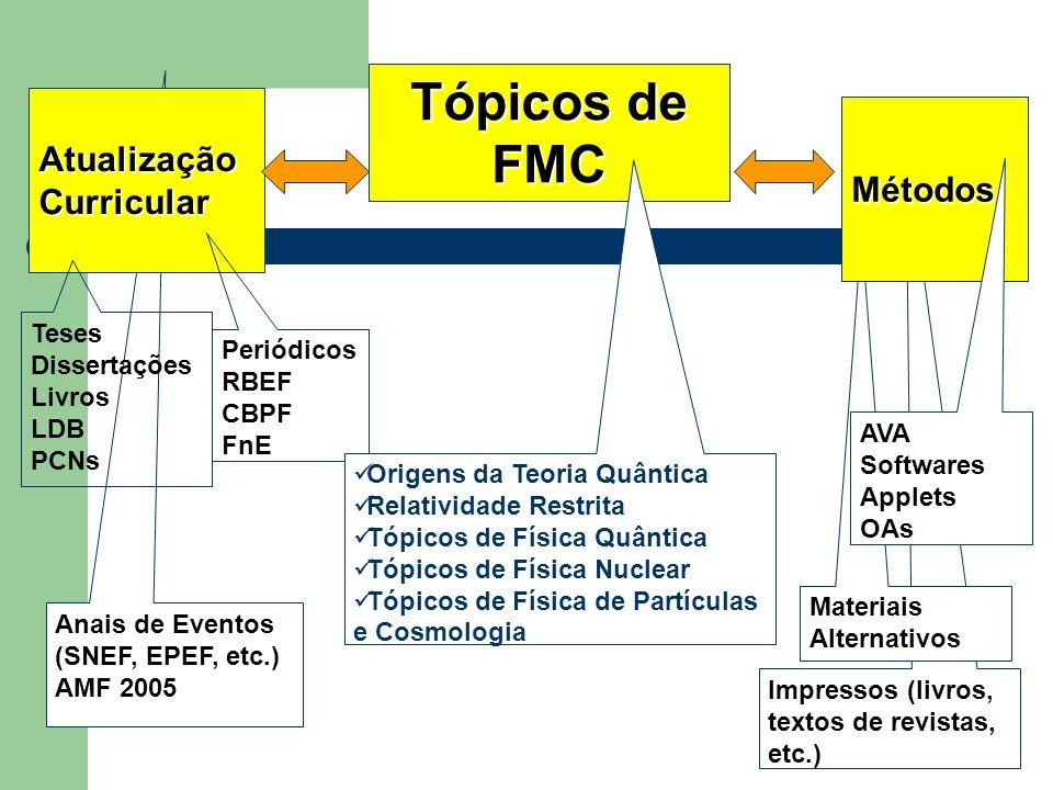 Anais de Eventos (SNEF, EPEF, etc.) AMF 2005 Impressos (livros, textos de revistas, etc.) Materiais Alternativos AtualizaçãoCurricular Tópicos de FMC Métodos Periódicos RBEF CBPF FnE Teses Dissertações Livros LDB PCNs AVA Softwares Applets OAs Origens da Teoria Quântica Relatividade Restrita Tópicos de Física Quântica Tópicos de Física Nuclear Tópicos de Física de Partículas e Cosmologia