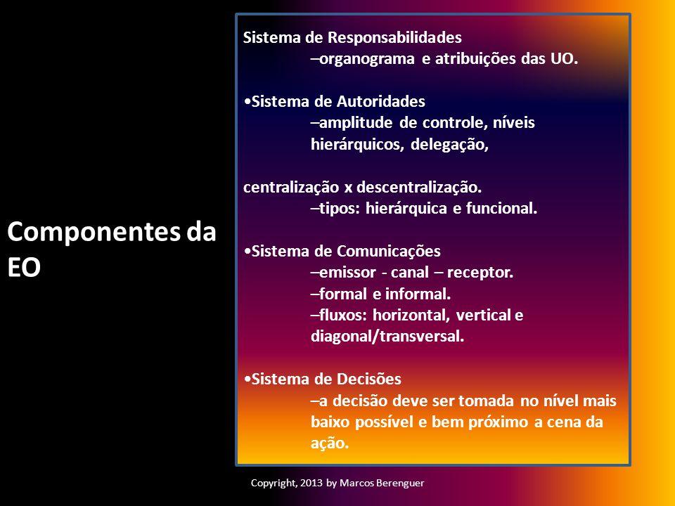 Copyright, 2013 by Marcos Berenguer Sistema de Responsabilidades –organograma e atribuições das UO. Sistema de Autoridades –amplitude de controle, nív
