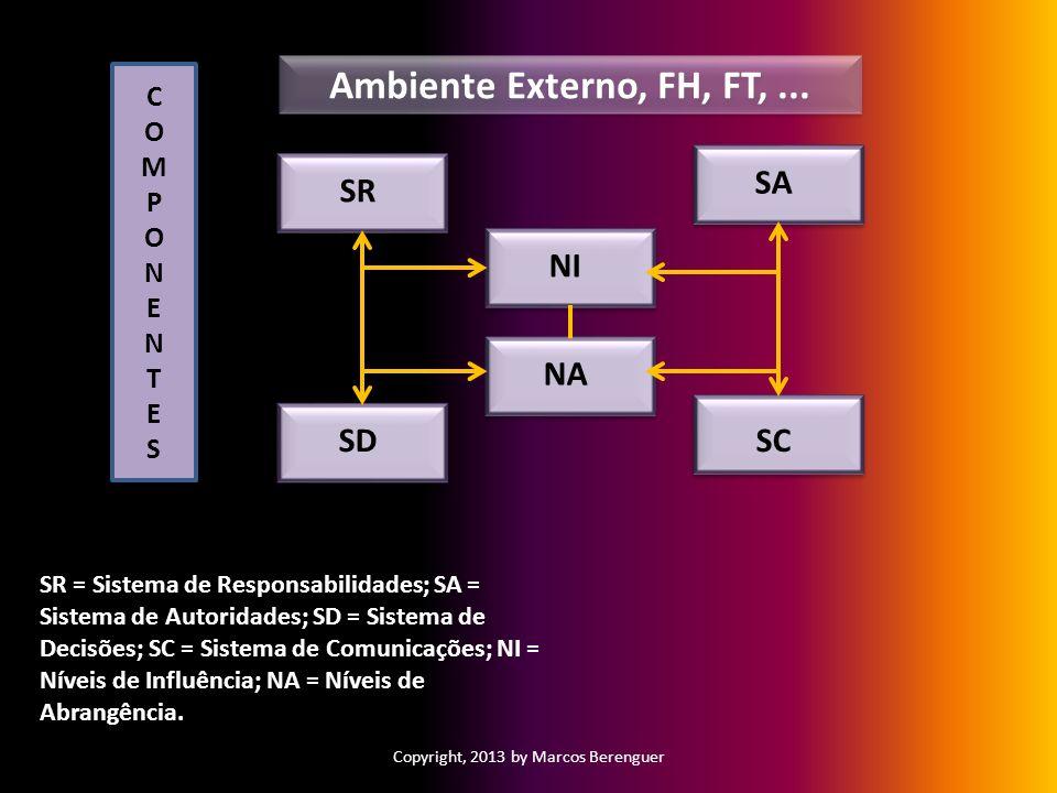 Copyright, 2013 by Marcos Berenguer SR = Sistema de Responsabilidades; SA = Sistema de Autoridades; SD = Sistema de Decisões; SC = Sistema de Comunica
