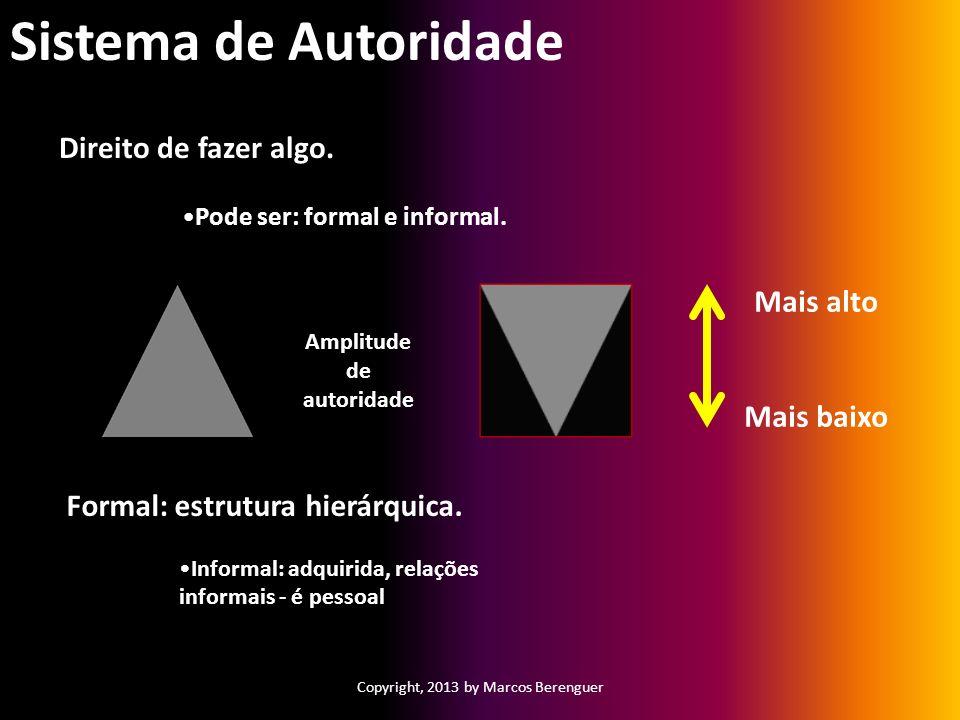Copyright, 2013 by Marcos Berenguer Sistema de Autoridade Direito de fazer algo. Pode ser: formal e informal. Amplitude de autoridade Mais alto Mais b